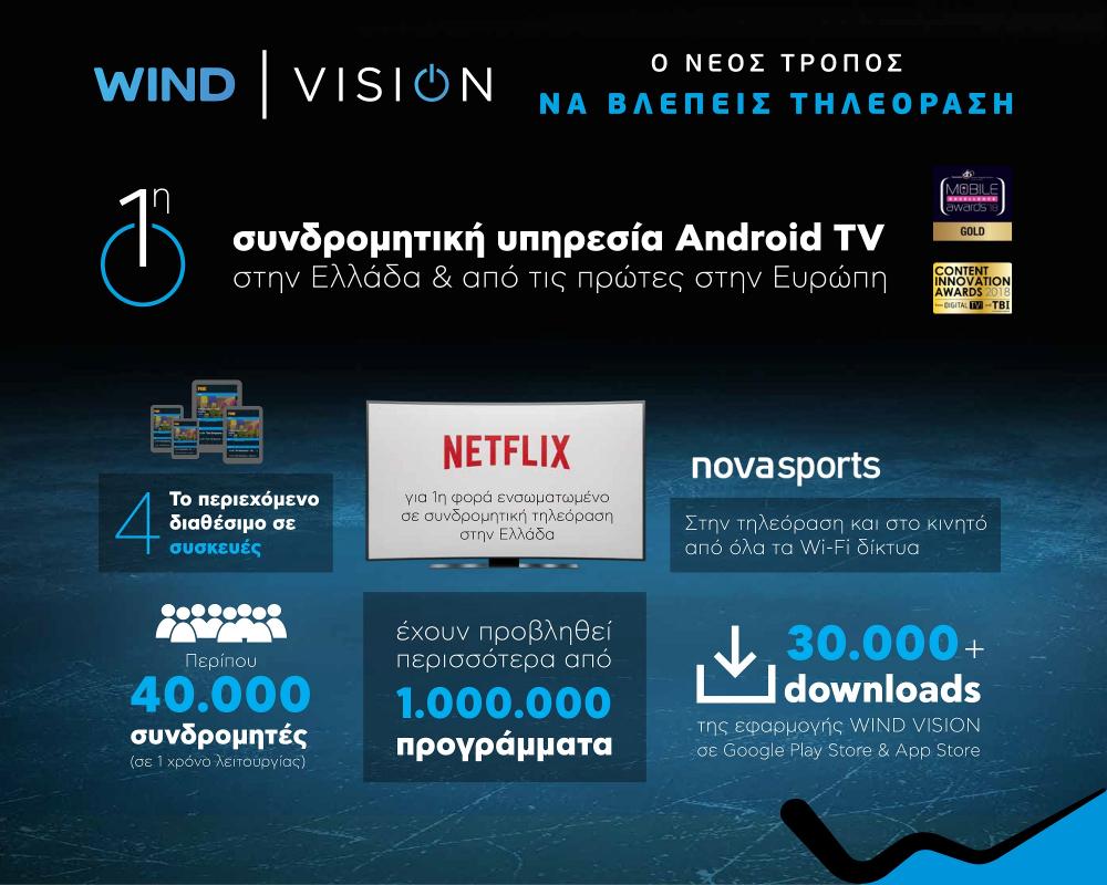 40.000 οι συνδρομητές της Wind Vision
