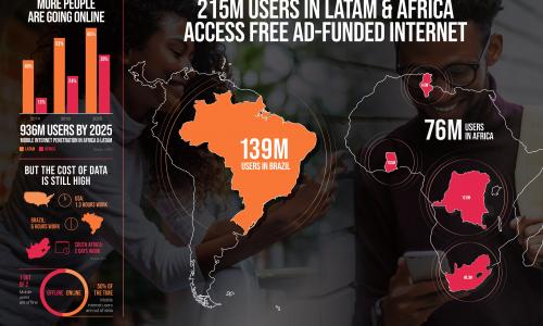 Upstream: παρέχει δωρεάν πρόσβαση στο Internet σε 215 εκατομμύρια χρήστες smartphone μέσω των υπηρεσιών της