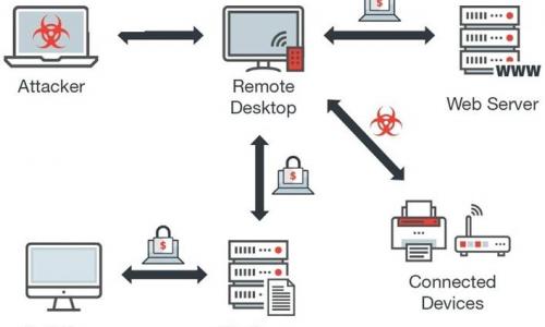 Panda Security: Έντονη δραστηριότητα κυβερνοεπιθέσεων μέσω Remote Desktop στην Ελλάδα